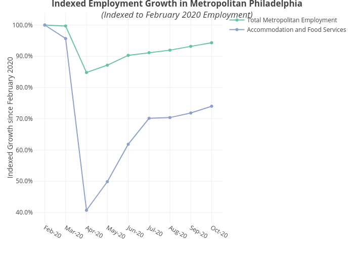 Indexed Employment Growth in Metropolitan Philadelphia(Indexed to February 2020 Employment) | line chart made by Mshields417 | plotly