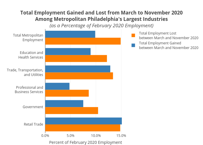 Total Employment Gained and Lost from March to November 2020Among Metropolitan Philadelphia's Largest Industries(as a Percentage of February 2020 Employment) | grouped bar chart made by Mshields417 | plotly