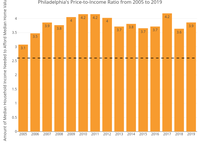 Philadelphia's Price-to-Income Ratio from 2005 to 2019 | bar chart made by Mshields417 | plotly