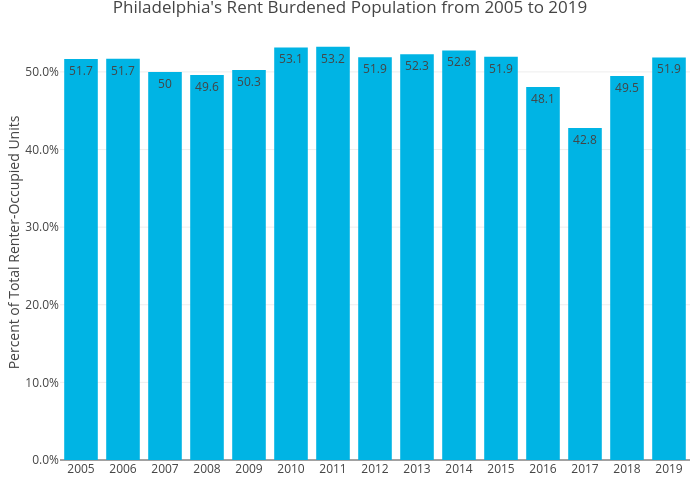 Philadelphia's Rent Burdened Population from 2005 to 2019 | bar chart made by Mshields417 | plotly