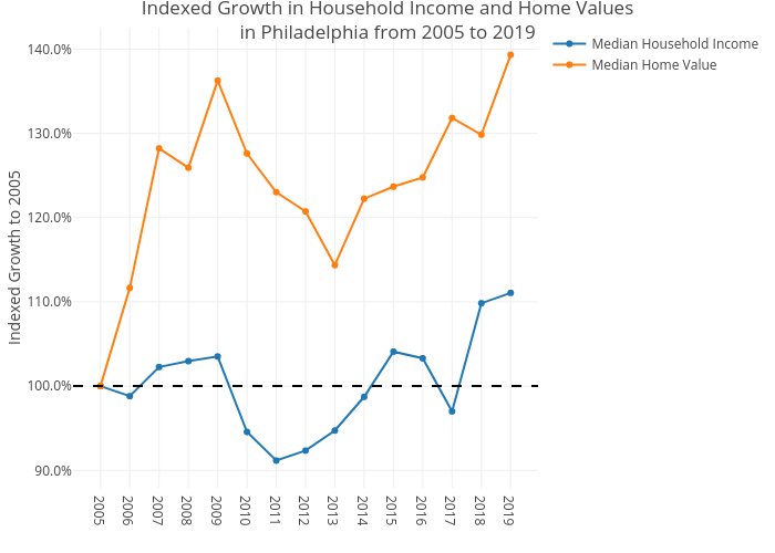 Indexed Growth in Household Income and Home Valuesin Philadelphia from 2005 to 2019 | line chart made by Mshields417 | plotly