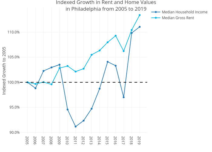 Indexed Growth in Rent and Home Valuesin Philadelphia from 2005 to 2019 | line chart made by Mshields417 | plotly