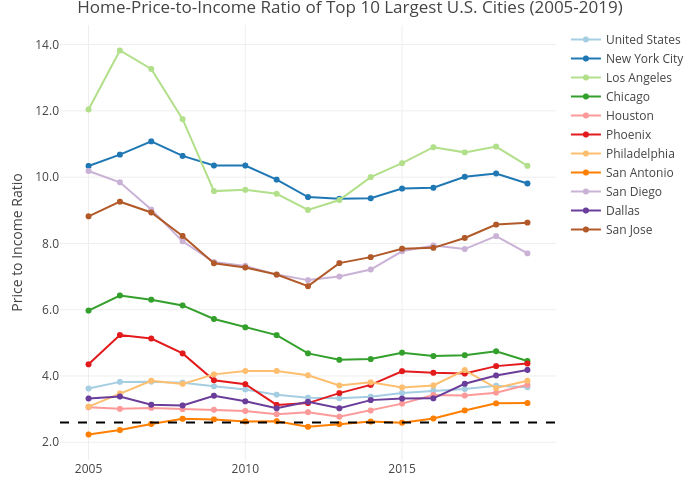 Home-Price-to-Income Ratio of Top 10 Largest U.S. Cities (2005-2019) | line chart made by Mshields417 | plotly