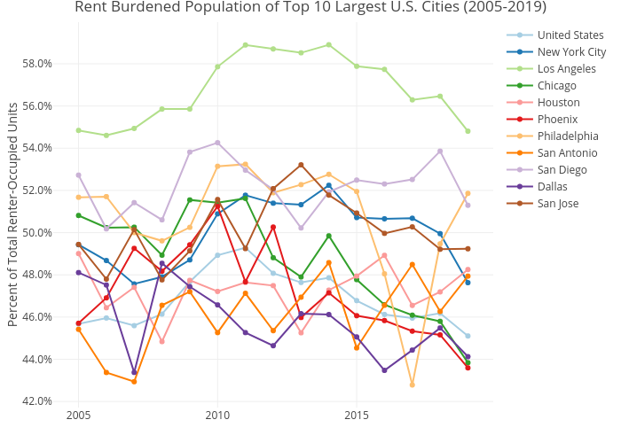Rent Burdened Population of Top 10 Largest U.S. Cities (2005-2019) | line chart made by Mshields417 | plotly