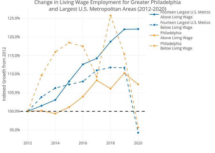 Change in Living Wage Employment for Greater Philadelphiaand Largest U.S. Metropolitan Areas (2012-2020) | line chart made by Mshields417 | plotly