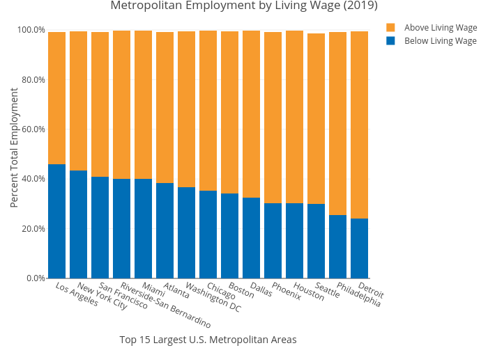 Metropolitan Employment by Living Wage (2019) | stacked bar chart made by Mshields417 | plotly