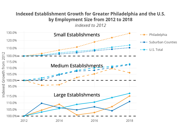 Indexed Establishment Growth for Greater Philadelphia and the U.S.by Employment Size from 2012 to 2018indexed to 2012 | line chart made by Mshields417 | plotly
