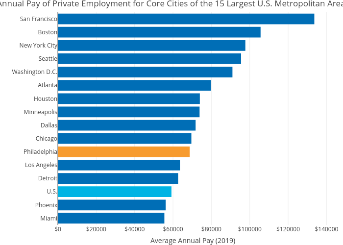 Average Annual Pay of Private Employment for Core Cities of the 15 Largest U.S. Metropolitan Areas in 2019   bar chart made by Mshields417   plotly