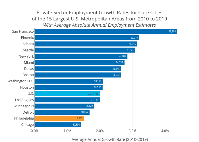 Private Sector Employment Growth Rates for Core Citiesof the 15 Largest U.S. Metropolitan Areas from 2010 to 2019With Average Absolute Annual Employment Estimates | bar chart made by Mshields417 | plotly