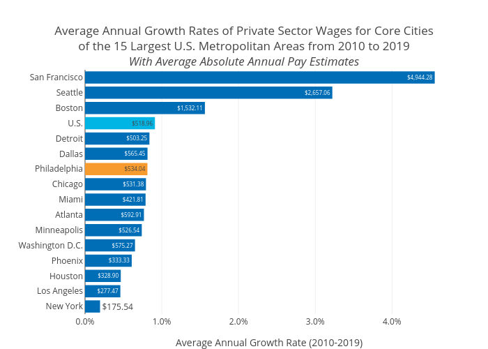 Average Annual Growth Rates of Private Sector Wages for Core Citiesof the 15 Largest U.S. Metropolitan Areas from 2010 to 2019With Average Absolute Annual Pay Estimates   bar chart made by Mshields417   plotly