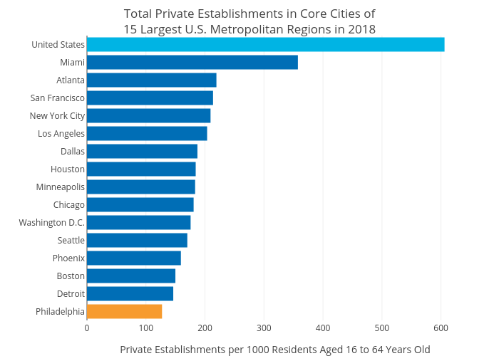 Total Private Establishments in Core Cities of15 Largest U.S. Metropolitan Regions in 2018   bar chart made by Mshields417   plotly