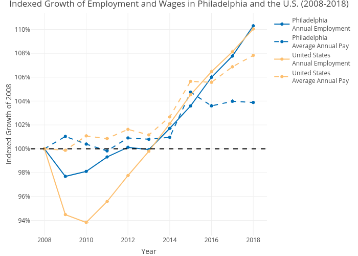 Indexed Growth of Employment and Wages in Philadelphia and the U.S. (2008-2018) | line chart made by Mshields417 | plotly