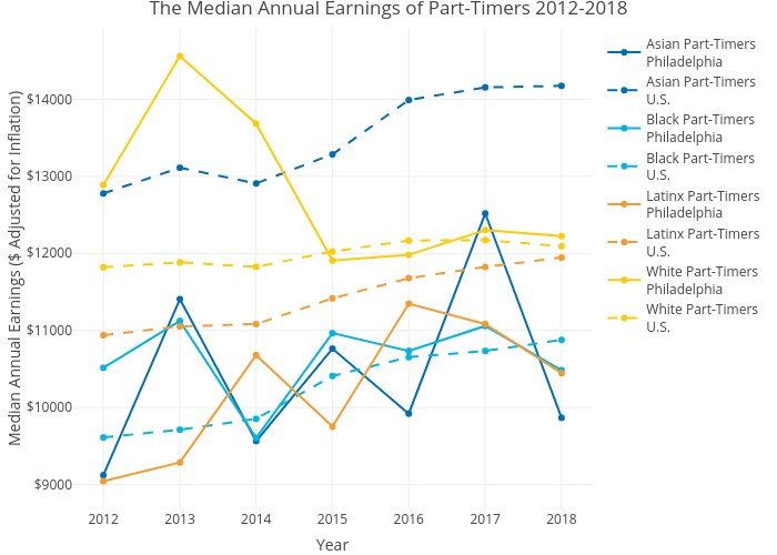 The Median Annual Earnings of Part-Timers 2012-2018 | line chart made by Mshields417 | plotly