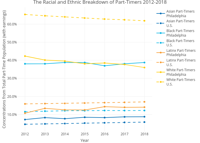 The Racial and Ethnic Breakdown of Part-Timers 2012-2018 | line chart made by Mshields417 | plotly