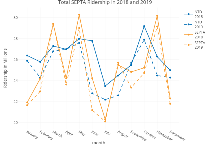 Total SEPTA Ridership in 2018 and 2019 | line chart made by Mshields417 | plotly