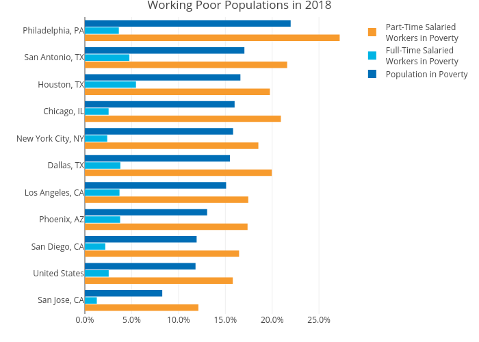 Working Poor Populations in 2018 | grouped bar chart made by Mshields417 | plotly