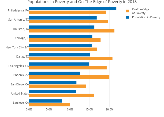 Populations in Poverty and On-The-Edge of Poverty in 2018 | grouped bar chart made by Mshields417 | plotly