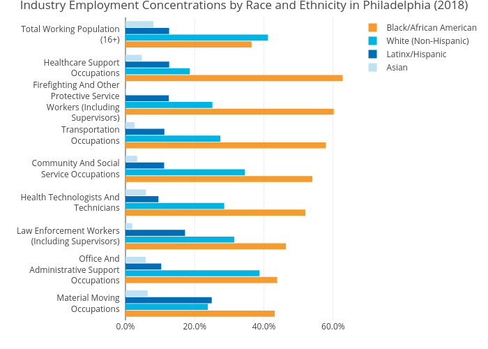 Industry Employment Concentrations by Race and Ethnicity in Philadelphia (2018) | grouped bar chart made by Mshields417 | plotly