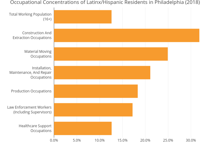 Occupational Concentrations of Latinx/Hispanic Residents in Philadelphia (2018) | bar chart made by Mshields417 | plotly