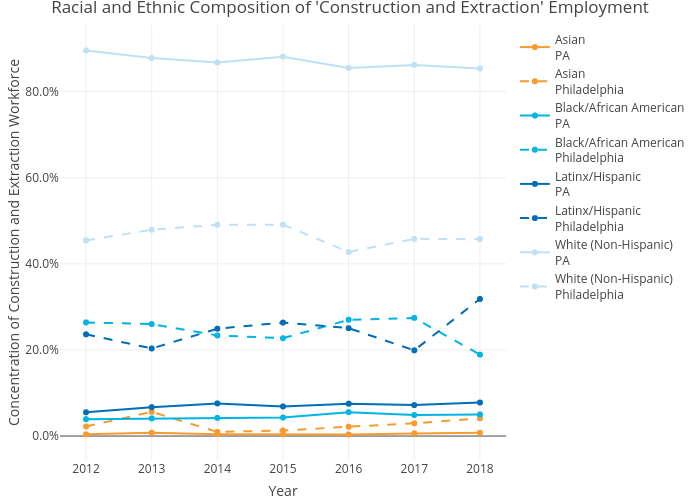 Racial and Ethnic Composition of 'Construction and Extraction' Employment | line chart made by Mshields417 | plotly