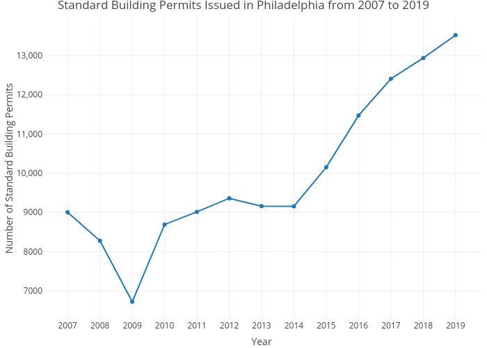 Standard Building Permits Issued in Philadelphia from 2007 to 2019 | line chart made by Mshields417 | plotly