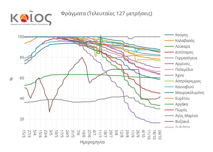 Φράγματα (Τελευταίες 127 μετρήσεις)   scatter chart made by Msk1   plotly