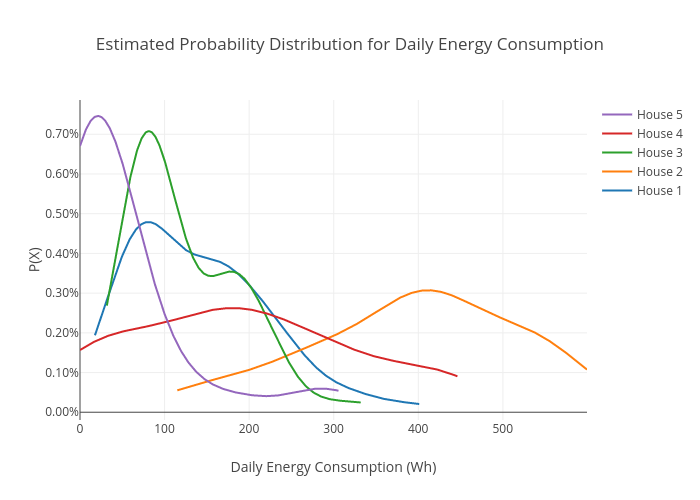 Estimated Probability Distribution for Daily Energy Consumption | line chart made by Msmart | plotly