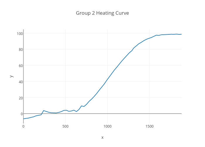 Group 2 Heating Curve Scatter Chart Made By Mtacuri Plotly