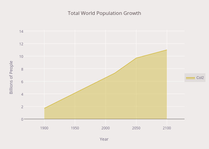 Total World Population Growth