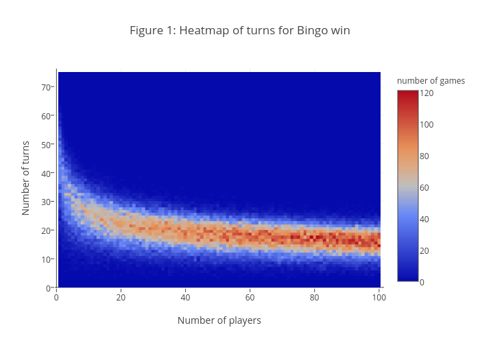 Figure 1: Heatmap of turns for Bingo win | heatmap made by Mtphamine | plotly