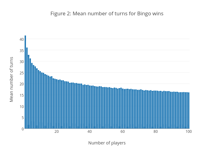 Figure 2: Mean number of turns for Bingo wins | bar chart made by Mtphamine | plotly
