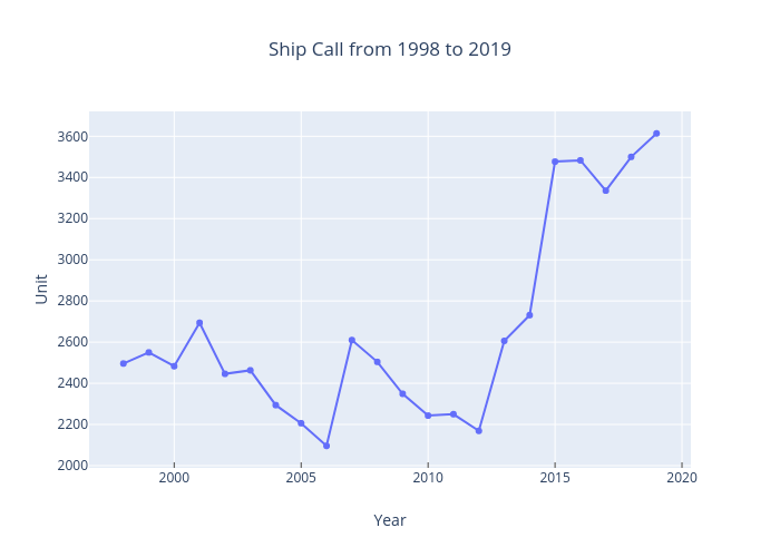 Ship Call from 1998 to 2018 |  made by Muhdnasarudin | plotly