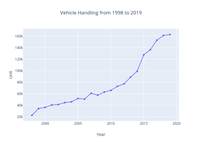 Vehicle Handling from 1998 to 2018 |  made by Muhdnasarudin | plotly