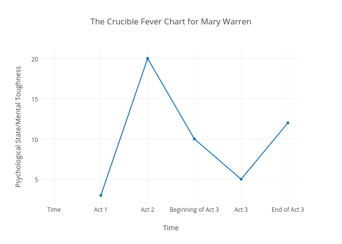 mary warren the crucible