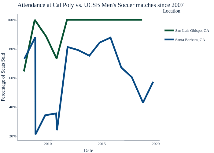 Attendance at Cal Poly vs. UCSB Men's Soccer matches since 2007 | line chart made by Mustangmedia | plotly