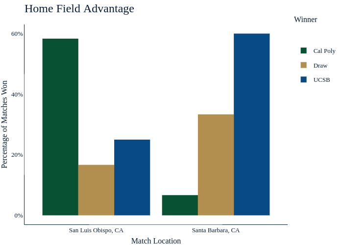 Home Field Advantage |  made by Mustangmedia | plotly