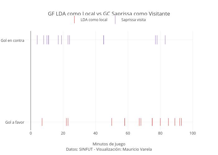GF LDA como Local vs GC Saprissa como Visitante | scatter chart made by Mvarelam | plotly