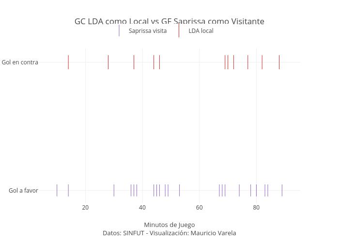 GC LDA como Local vs GF Saprissa como Visitante | scatter chart made by Mvarelam | plotly