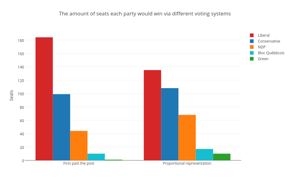 https://plot.ly/~mwarzecha/338/the-amount-of-seats-each-party-would-win-via-different-voting-systems.png