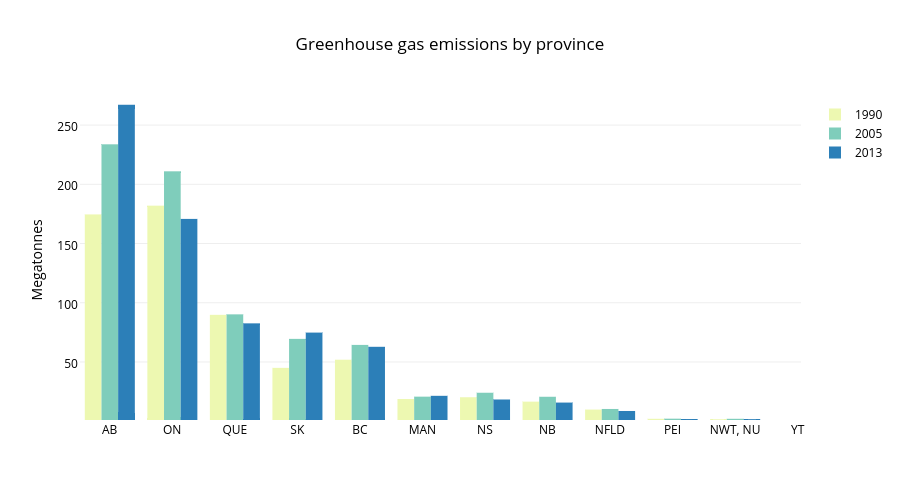 Greenhouse gas emissions by province | bar chart made by Mwarzecha | plotly