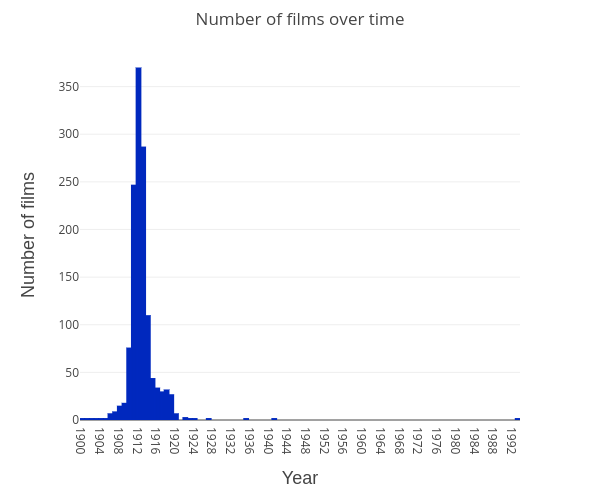 films-over-time