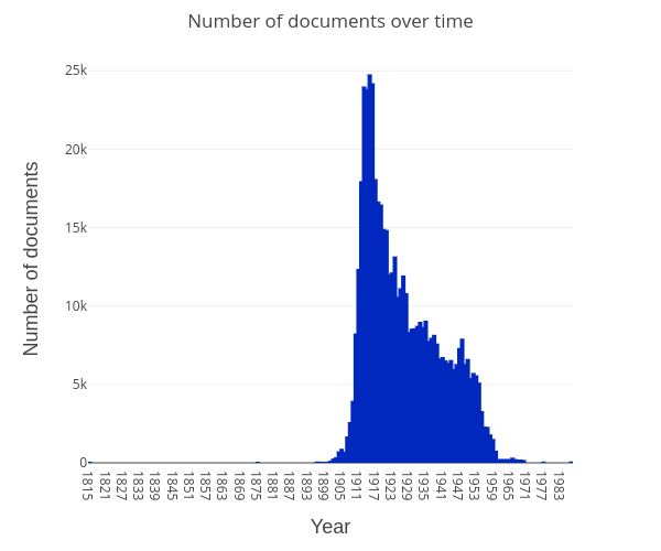 documents-over-time
