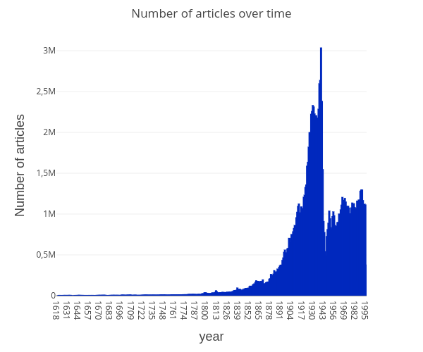 articles-over-time
