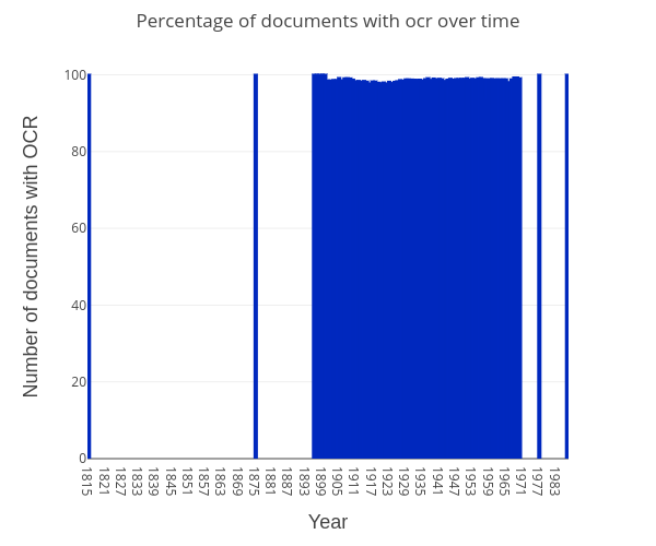 documents-with-ocr-over-time