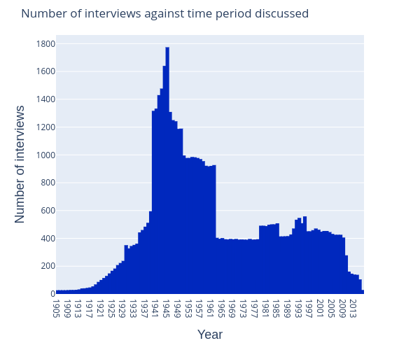 oh-interviews-over-time-discussed