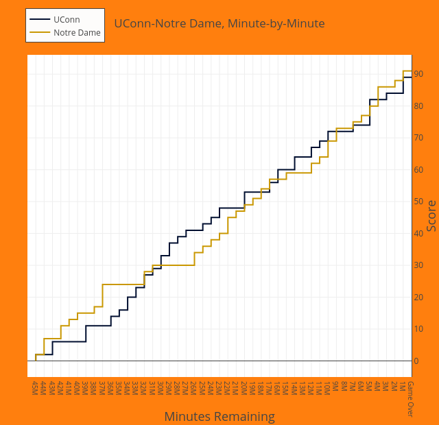 UConn-Notre Dame, Minute-by-Minute | line chart made by Mwkauffman | plotly