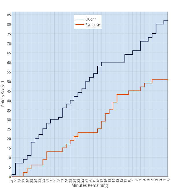 Points Scored vs Minutes Remaining | scatter chart made by Mwkauffman | plotly