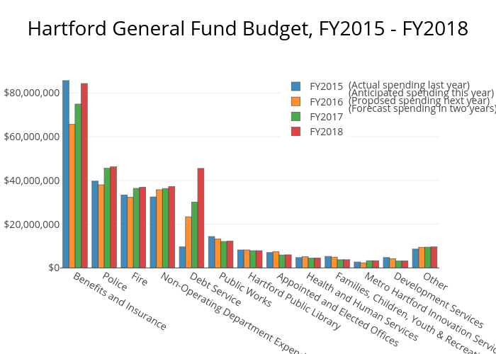 Hartford General Fund Budget Fy2017 Fy2018 Grouped Bar Chart Made By Mwkauffman