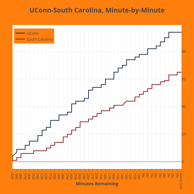 UConn-South Carolina, Minute-by-Minute | line chart made by Mwkauffman | plotly
