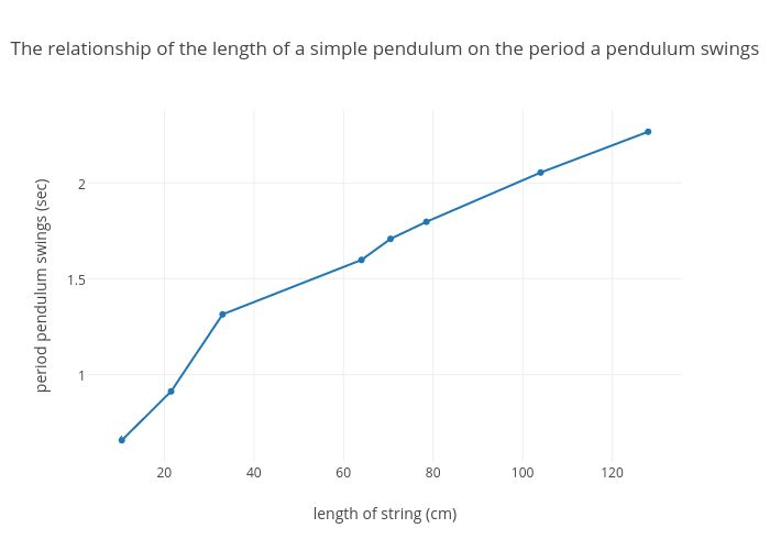 The Relationship Of The Length Of A Simple Pendulum On The Period A